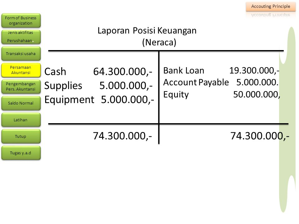 Cash 64.300.000,- Supplies 5.000.000,- Equipment 5.000.000,-