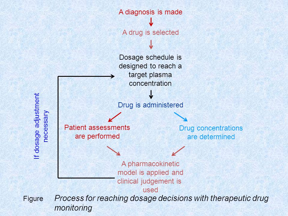 monitoring A diagnosis is made A drug is selected Dosage schedule is