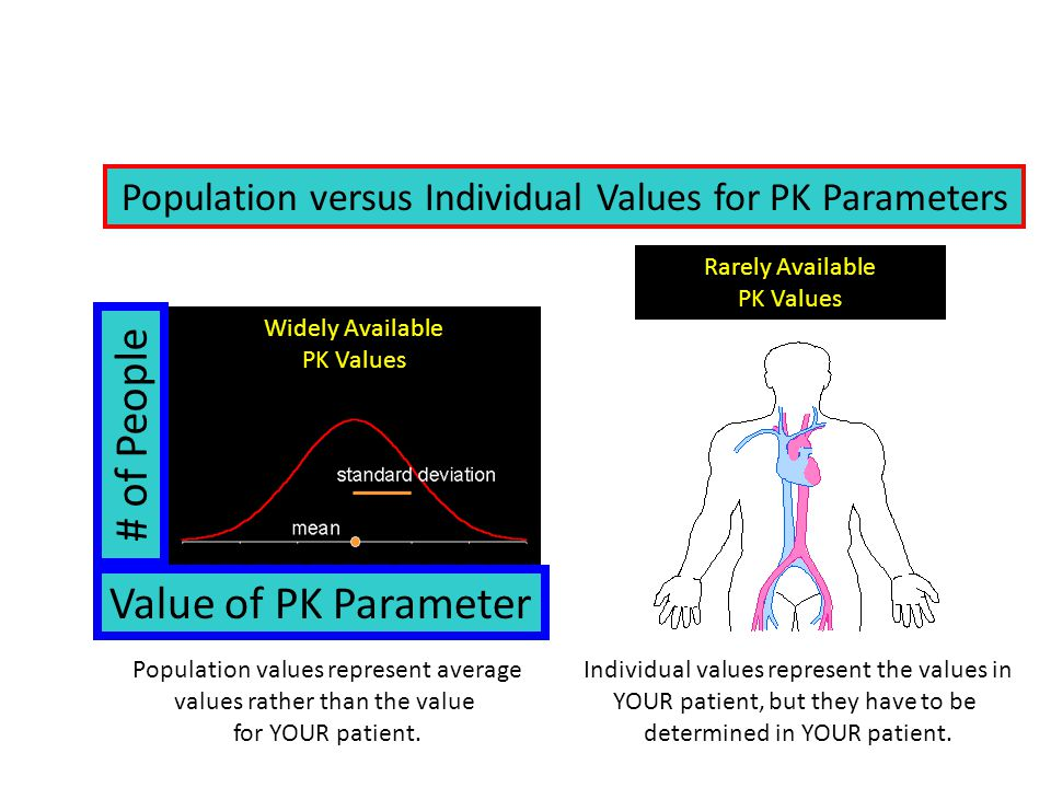 # of People Value of PK Parameter