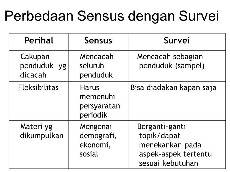 Perbedaan Sensus dengan Survei