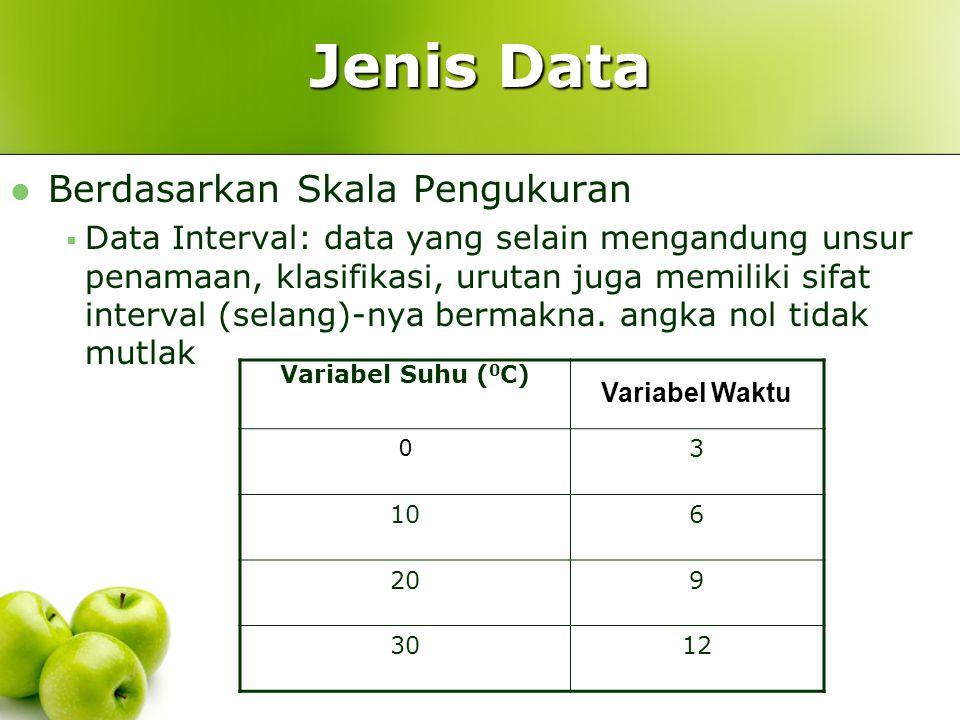 Jenis Data Berdasarkan Skala Pengukuran