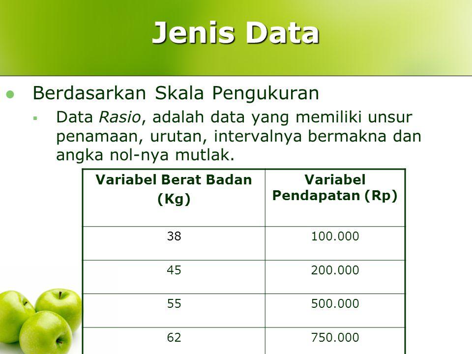 Variabel Pendapatan (Rp)