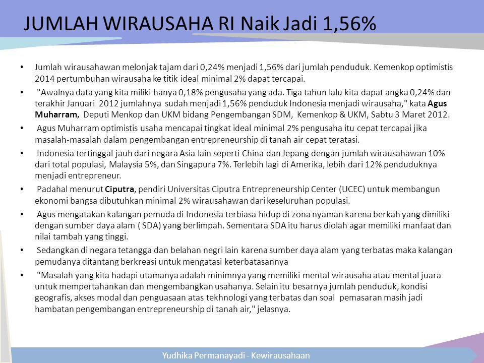 JUMLAH WIRAUSAHA RI Naik Jadi 1,56%