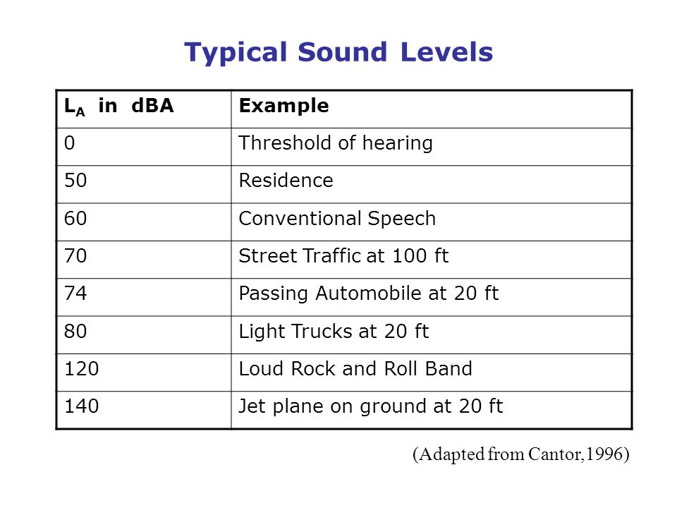 Typical Sound Levels LA in dBA Example Threshold of hearing 50