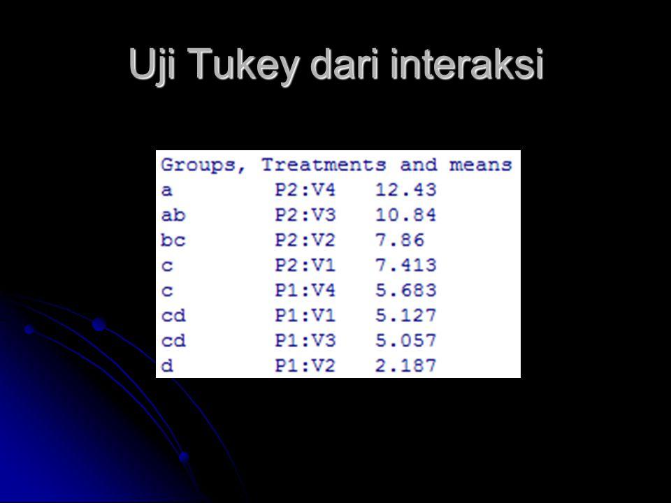 Uji Tukey dari interaksi