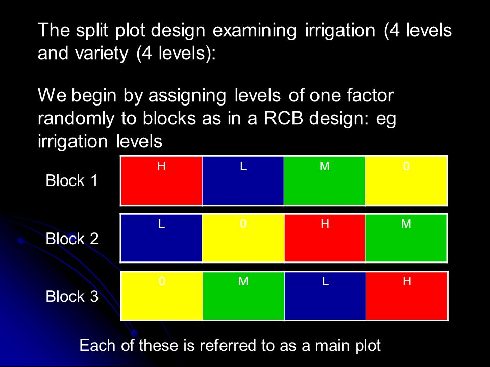 The split plot design examining irrigation (4 levels and variety (4 levels):