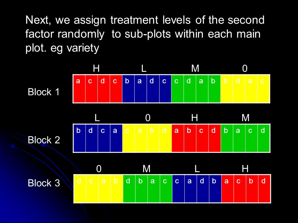 Next, we assign treatment levels of the second factor randomly to sub-plots within each main plot. eg variety