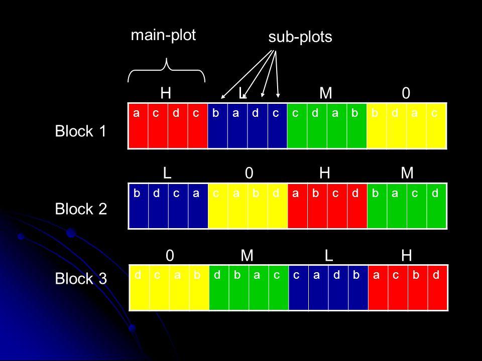 main-plot sub-plots H L M Block 1 L H M Block 2 M L H Block 3 a c d b