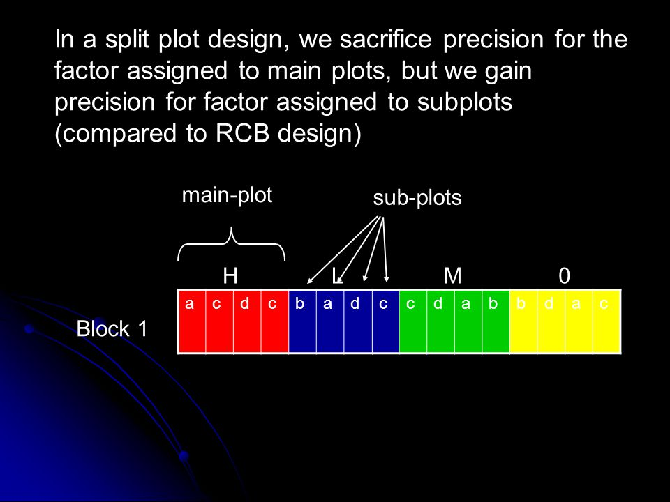 In a split plot design, we sacrifice precision for the factor assigned to main plots, but we gain precision for factor assigned to subplots (compared to RCB design)