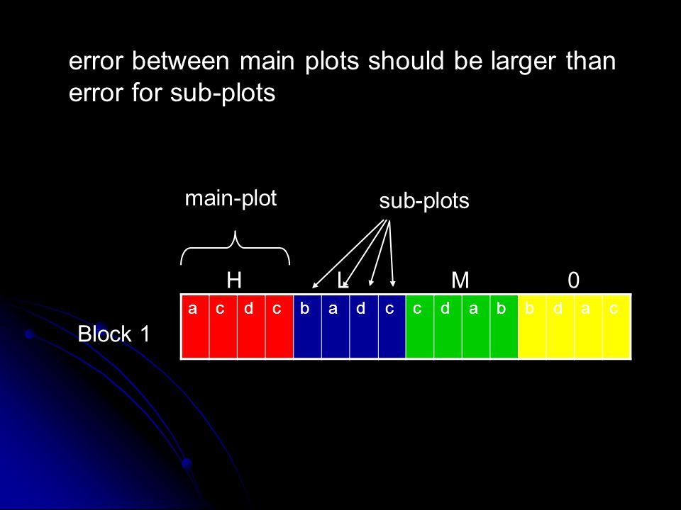 error between main plots should be larger than error for sub-plots
