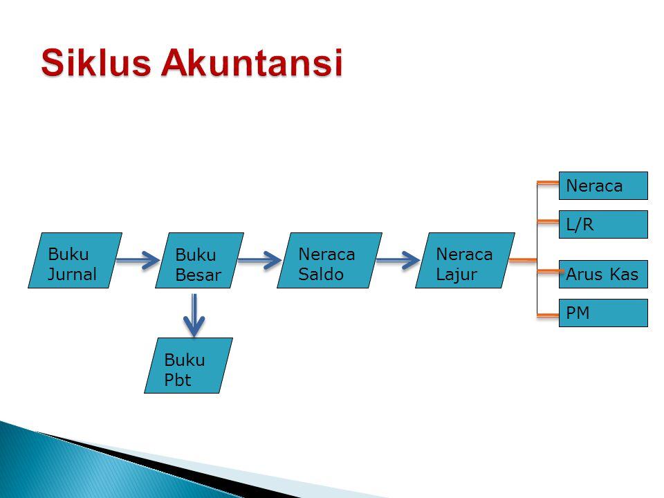 Siklus Akuntansi Neraca L/R Buku Jurnal Buku Besar NeracaSaldo