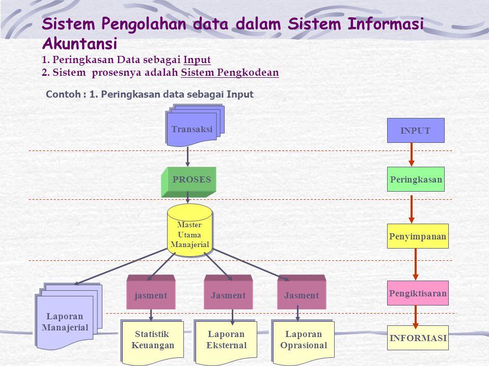 Sistem Pengolahan data dalam Sistem Informasi Akuntansi 1