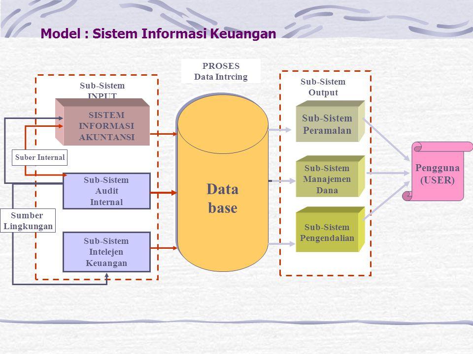 Model : Sistem Informasi Keuangan