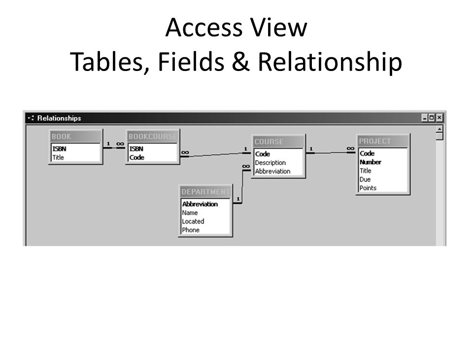 Access View Tables, Fields & Relationship