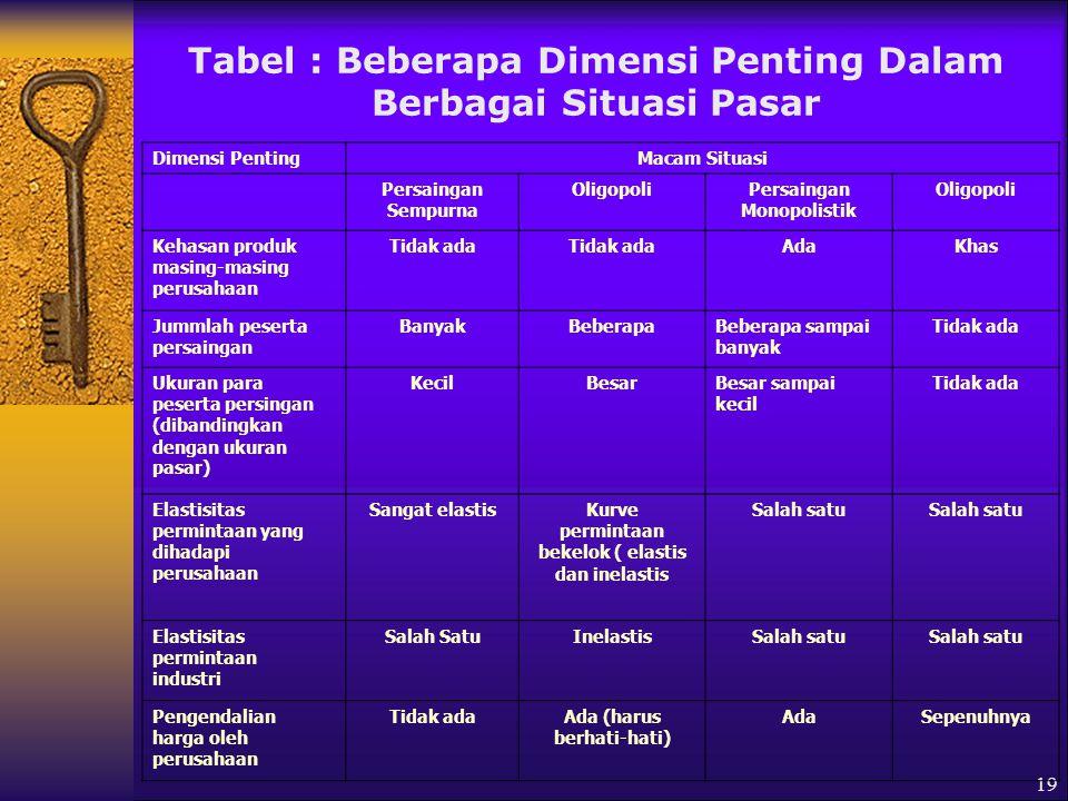 Tabel : Beberapa Dimensi Penting Dalam Berbagai Situasi Pasar
