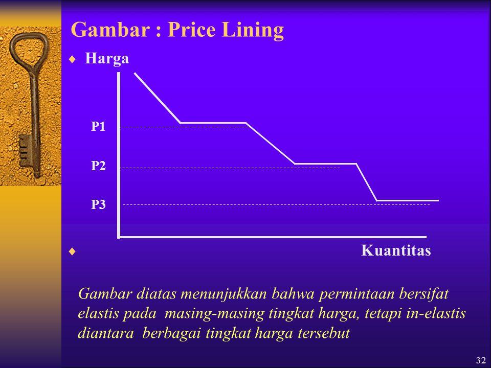 Gambar : Price Lining Harga Kuantitas