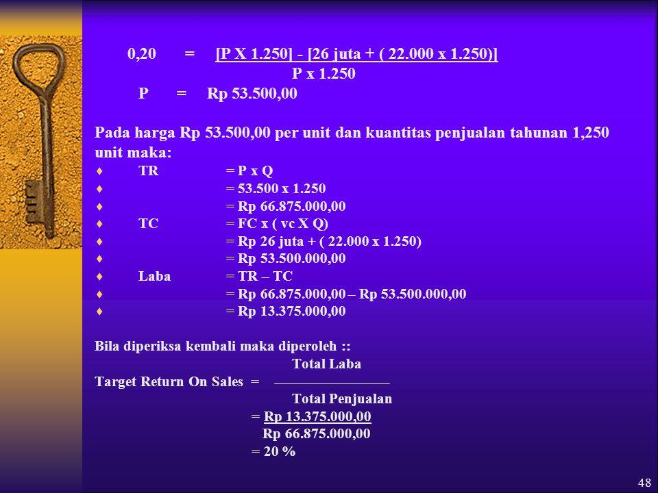 Pada harga Rp 53.500,00 per unit dan kuantitas penjualan tahunan 1,250