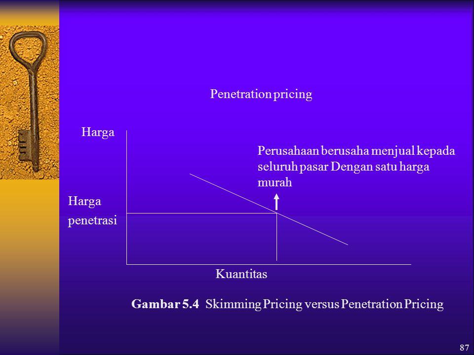 Gambar 5.4 Skimming Pricing versus Penetration Pricing