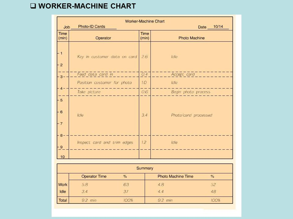 WORKER-MACHINE CHART