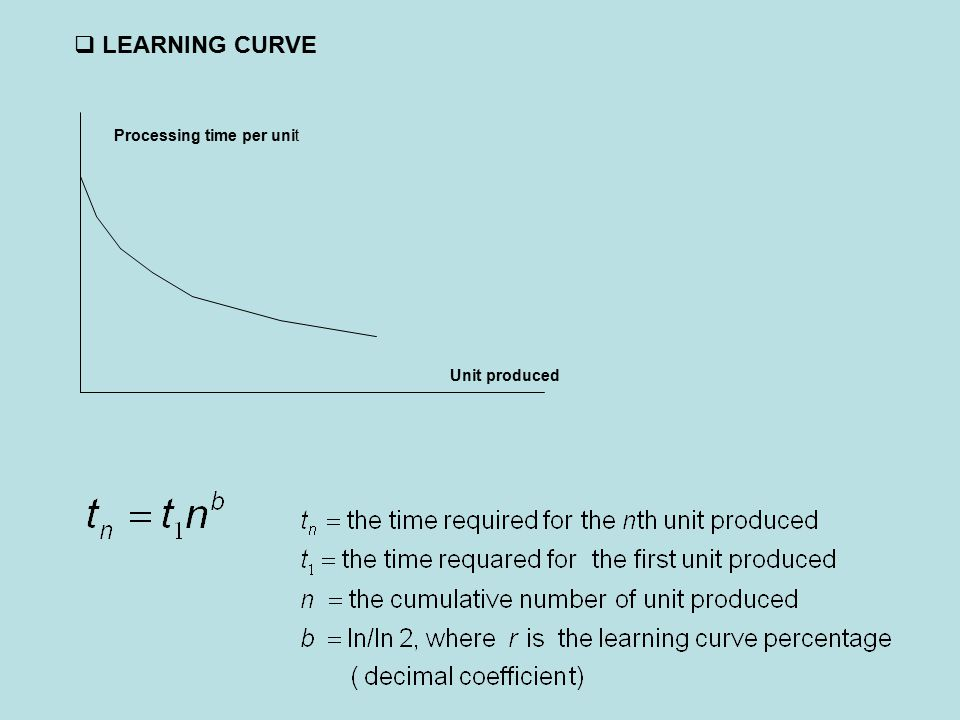 LEARNING CURVE Processing time per unit Unit produced