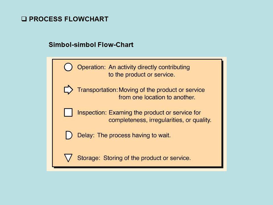 Simbol-simbol Flow-Chart