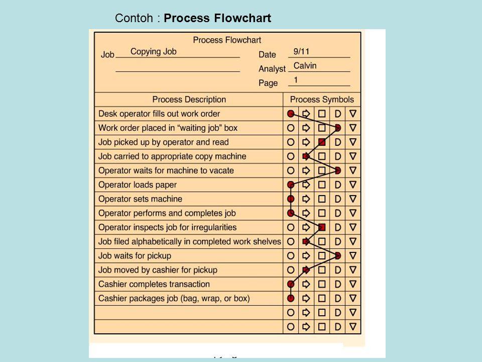 Contoh : Process Flowchart