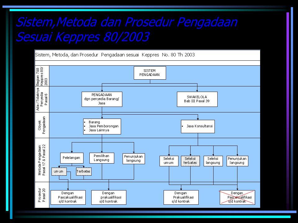 Sistem,Metoda dan Prosedur Pengadaan Sesuai Keppres 80/2003