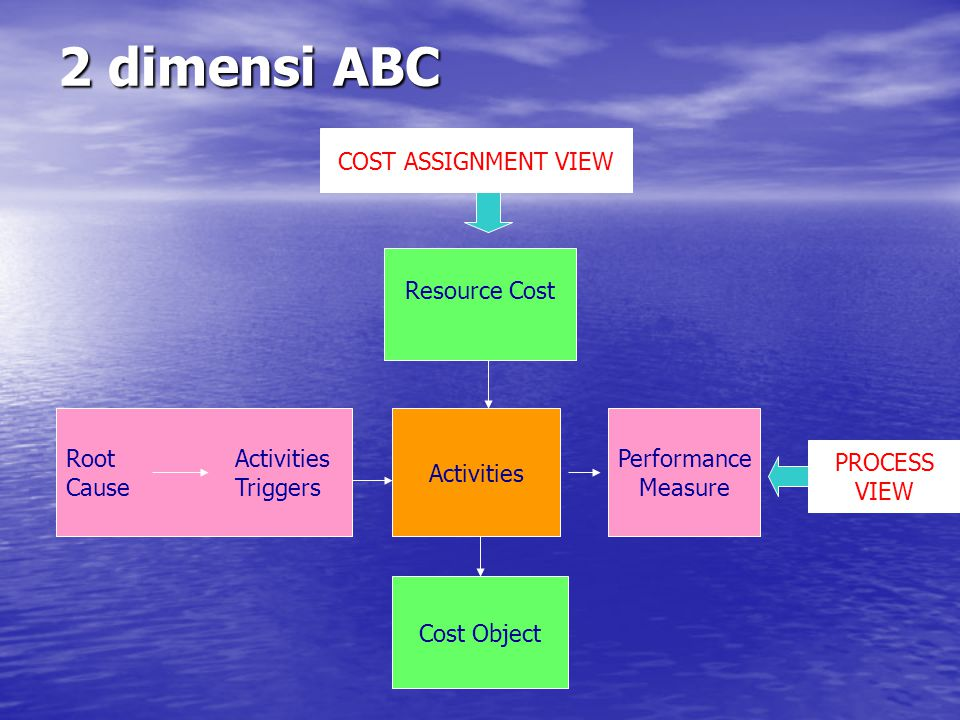 2 dimensi ABC COST ASSIGNMENT VIEW Resource Cost Root Activities