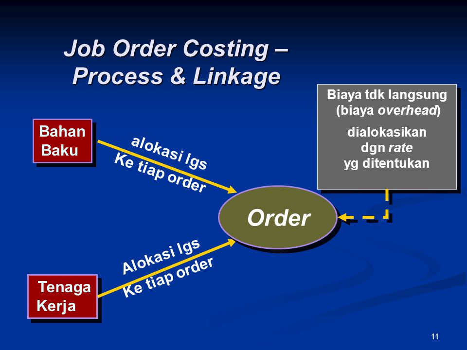 Job Order Costing – Process & Linkage