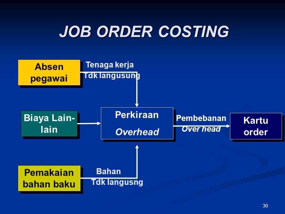 JOB ORDER COSTING Absen pegawai Perkiraan Overhead Biaya Lain-lain