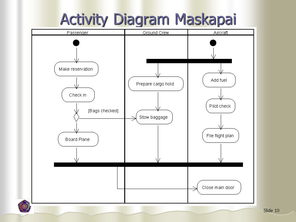 Activity Diagram Maskapai