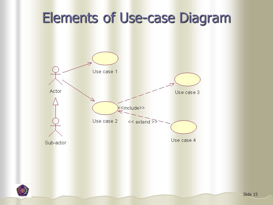 Elements of Use-case Diagram