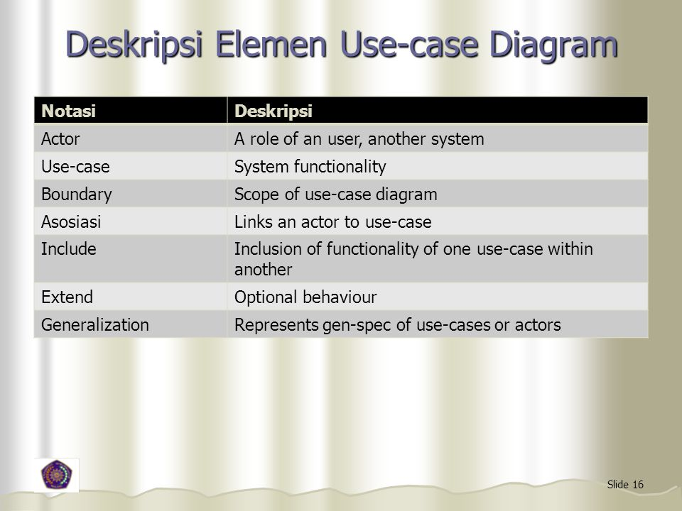 Deskripsi Elemen Use-case Diagram