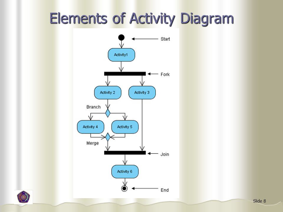 Elements of Activity Diagram