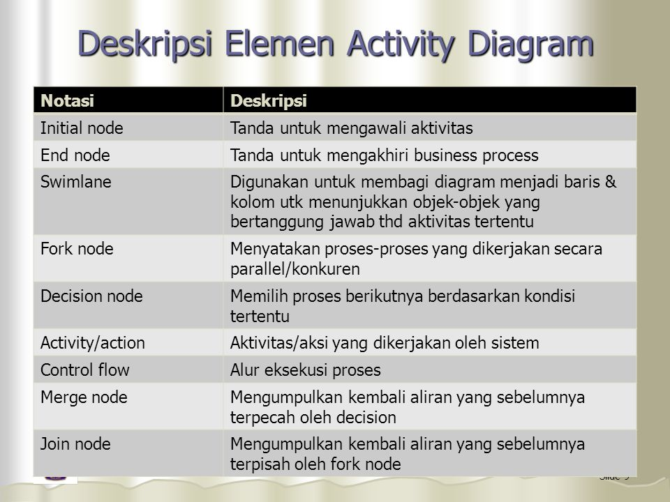 Deskripsi Elemen Activity Diagram