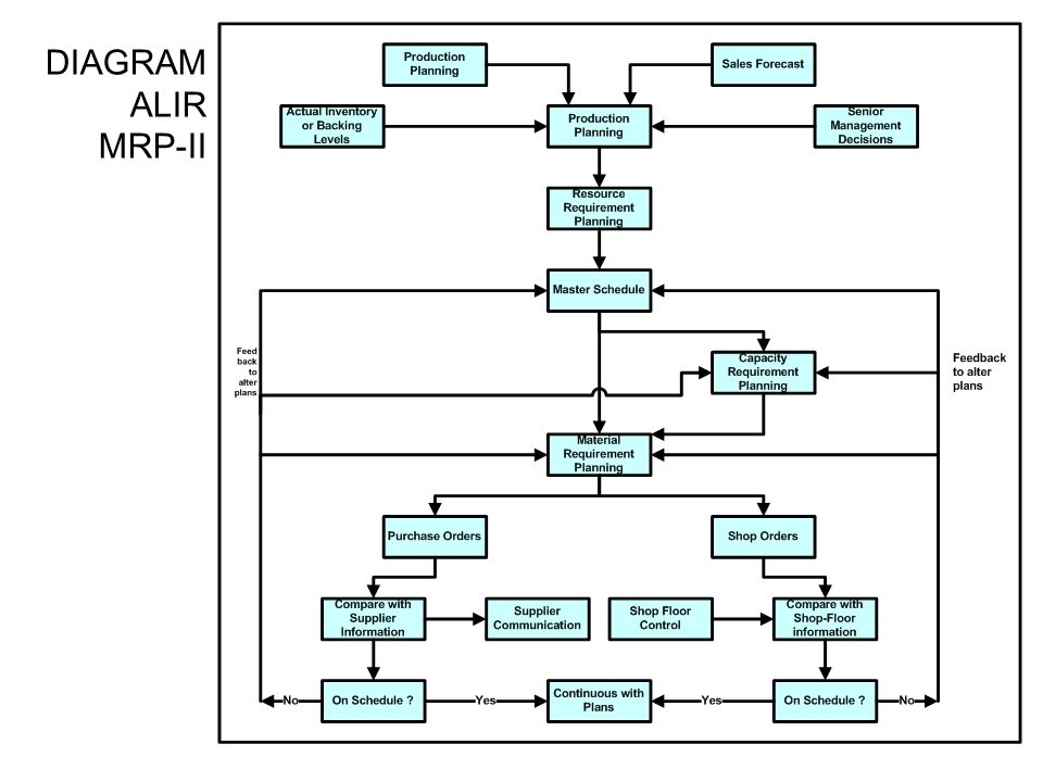 DIAGRAM ALIR MRP-II