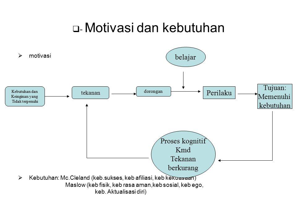 - Motivasi dan kebutuhan