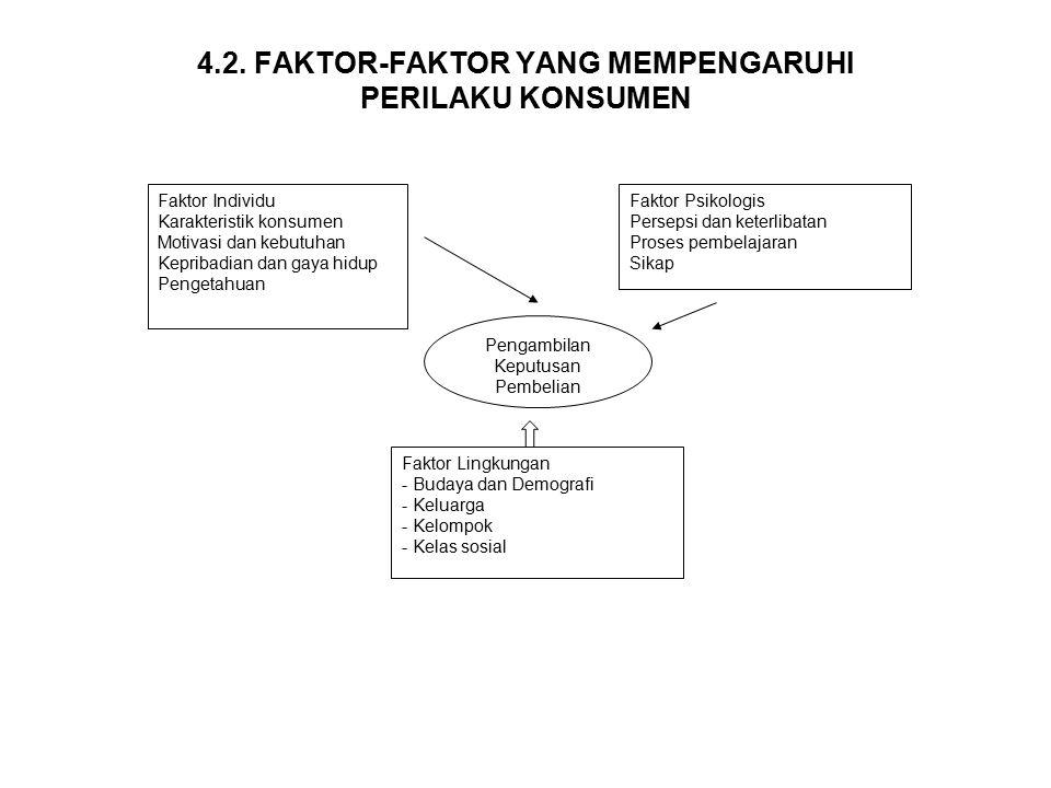 4.2. FAKTOR-FAKTOR YANG MEMPENGARUHI PERILAKU KONSUMEN