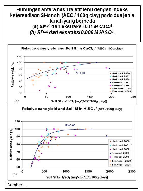 (a) Si(sol) dari ekstraksi 0.01 M CaCl2