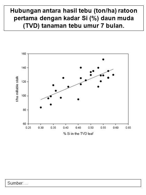 Hubungan antara hasil tebu (ton/ha) ratoon pertama dengan kadar Si (%) daun muda (TVD) tanaman tebu umur 7 bulan.