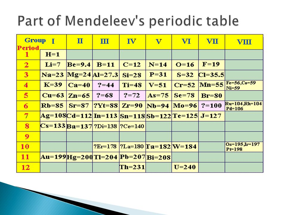 Part of Mendeleev s periodic table
