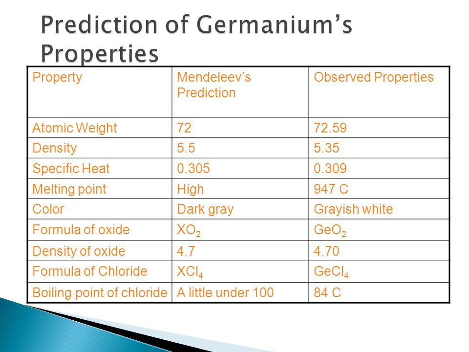 Prediction of Germanium's Properties