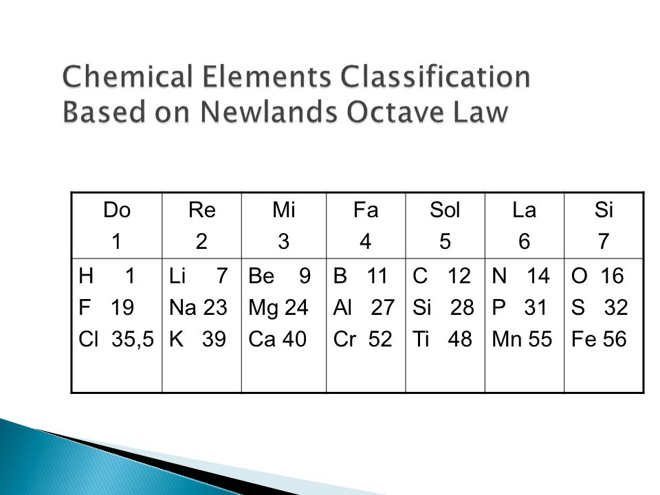 Chemical Elements Classification Based on Newlands Octave Law