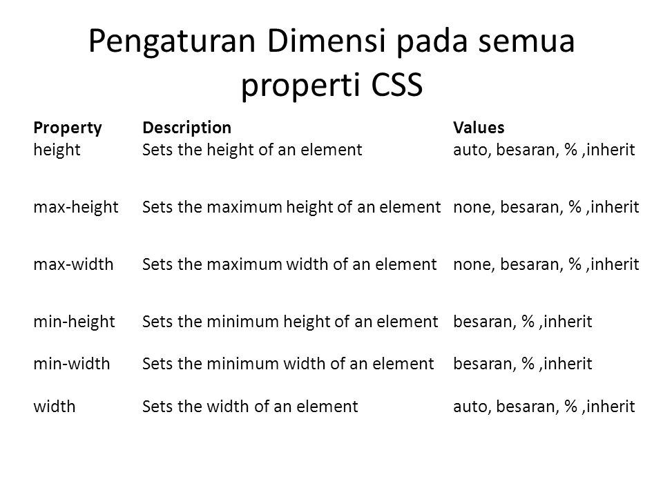 Pengaturan Dimensi pada semua properti CSS