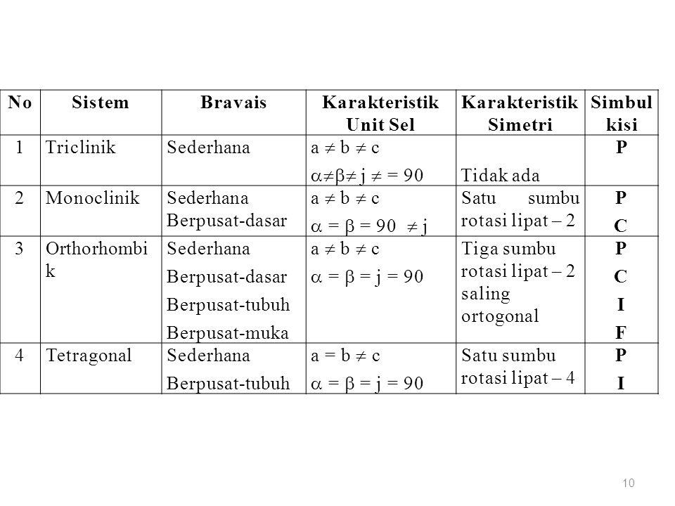 Karakteristik Unit Sel Karakteristik Simetri