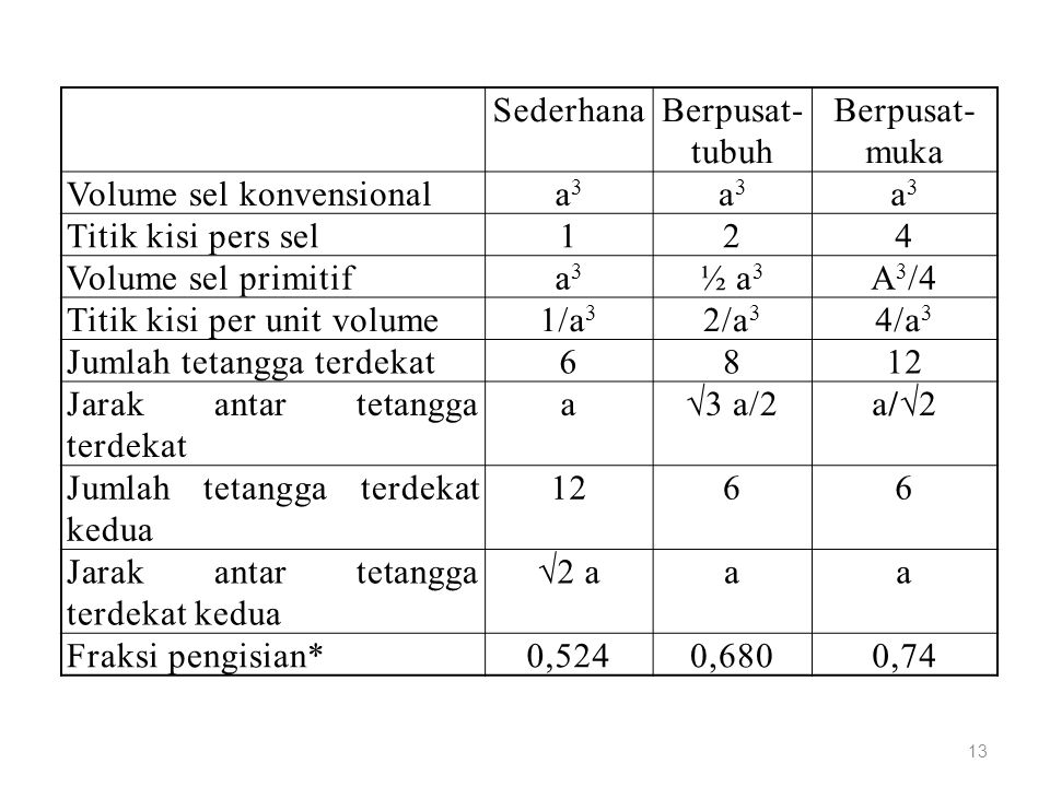 Sederhana Berpusat- tubuh. Berpusat- muka. Volume sel konvensional. a3. Titik kisi pers sel.
