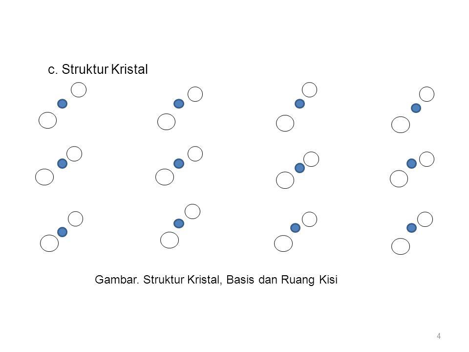 c. Struktur Kristal Gambar. Struktur Kristal, Basis dan Ruang Kisi