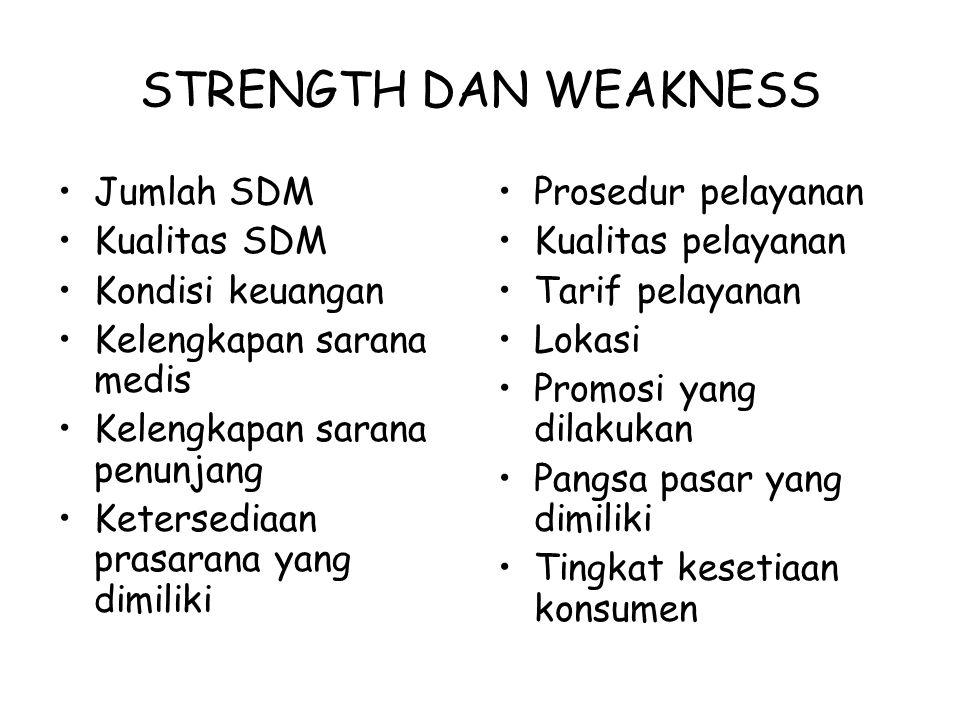 STRENGTH DAN WEAKNESS Jumlah SDM Kualitas SDM Kondisi keuangan