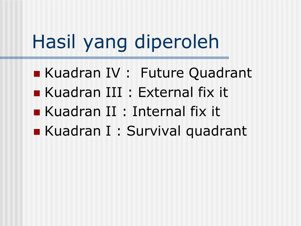 Hasil yang diperoleh Kuadran IV : Future Quadrant