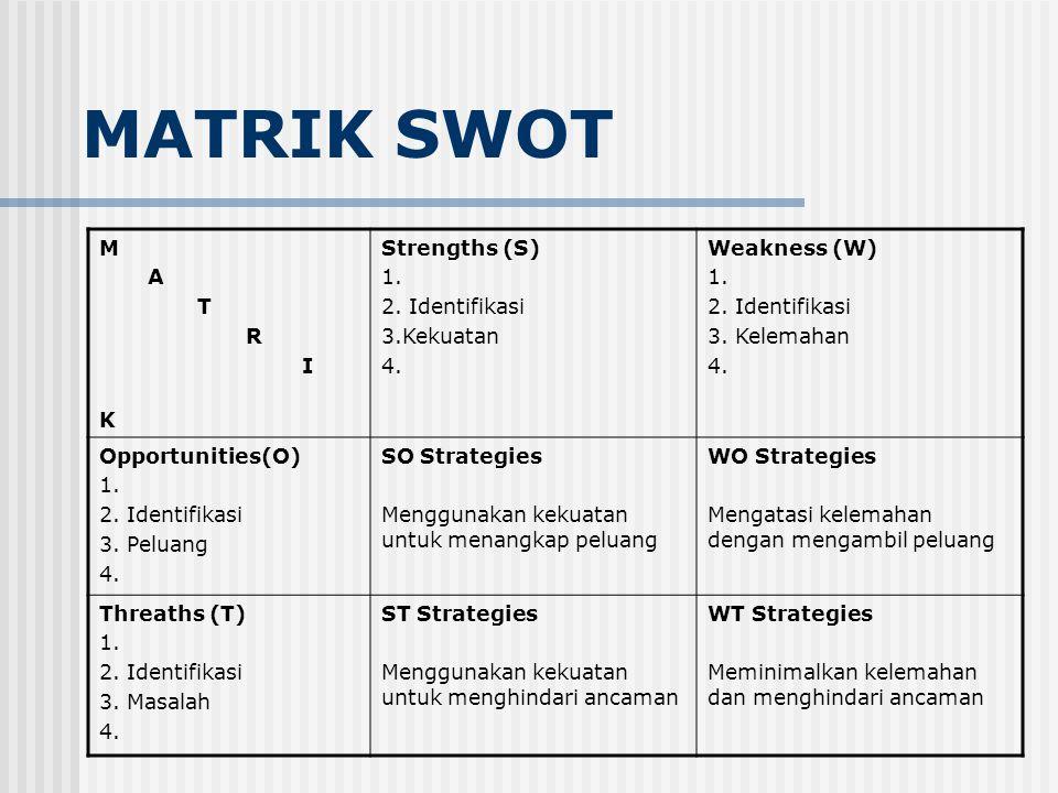 MATRIK SWOT M A T R I K Strengths (S) 1. 2. Identifikasi 3.Kekuatan 4.
